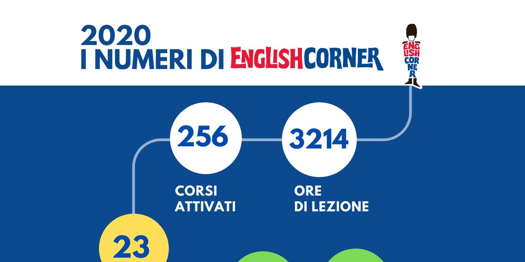 2020. I numeri di English Corner